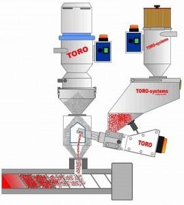 toro-c-feed-269x300